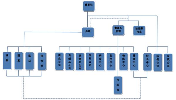 完整的组织架构,清晰的操作流程,规范的管理制度,是企业必须遵循的管理原则。为了更好建立科学有效的管理体系,今年7月份,由银祥集团董事长助理王立其牵头,本着优化组织结构,提高工作效率的原则,集团管理中心组织对各子公司、各中心的组织架构进行了重新梳理。9月底,各子公司、各中心的组织架构已梳理完毕。 银祥集团自创建以来,积极谋求大集团大战略的发展定位,不断创新、勇于超越,不断开展管理创新、制度创新、技术创新,形成锐意创新、进取不息、追求卓越的良好发展局面。运行顺畅、规范管理、提高效率是本次组织架构梳理的基